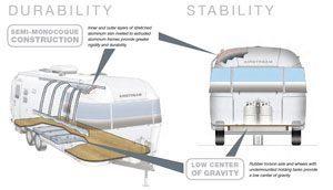 It Sticks to the Road Like Glue | Airstream