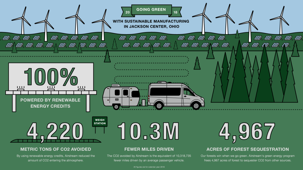 Airstream Green Energy Infographic
