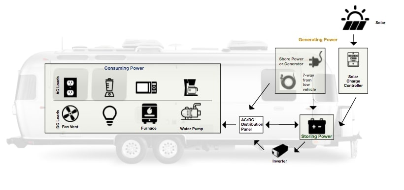 Power Systems Airstream