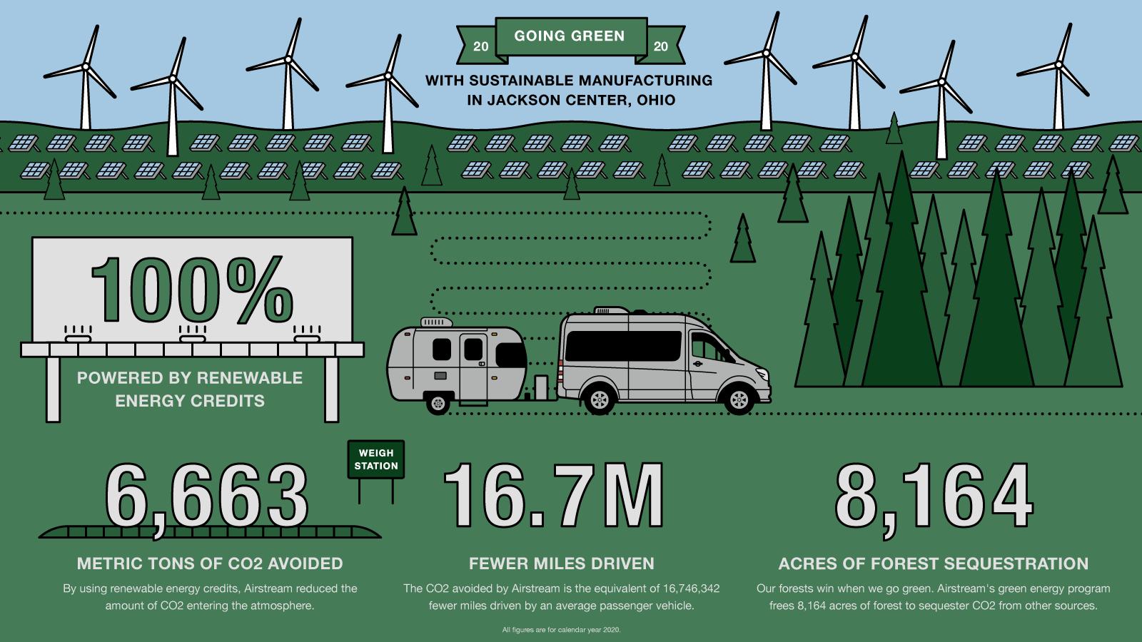 2020_Airstream_Infographic_V1